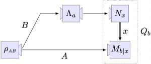 Using quantum steering for the discrimination of physical process.